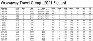 Weavaway 2021 Fleetlist