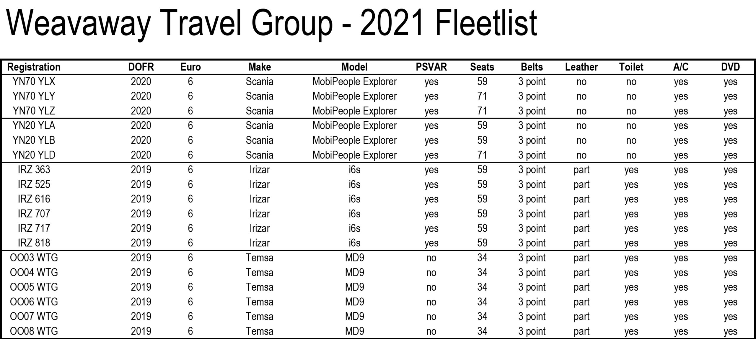 Fleetlist